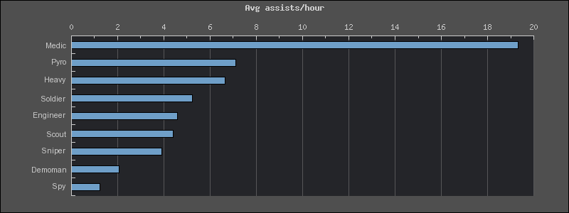 avgassists.png